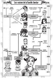 Genealogie JoJo
